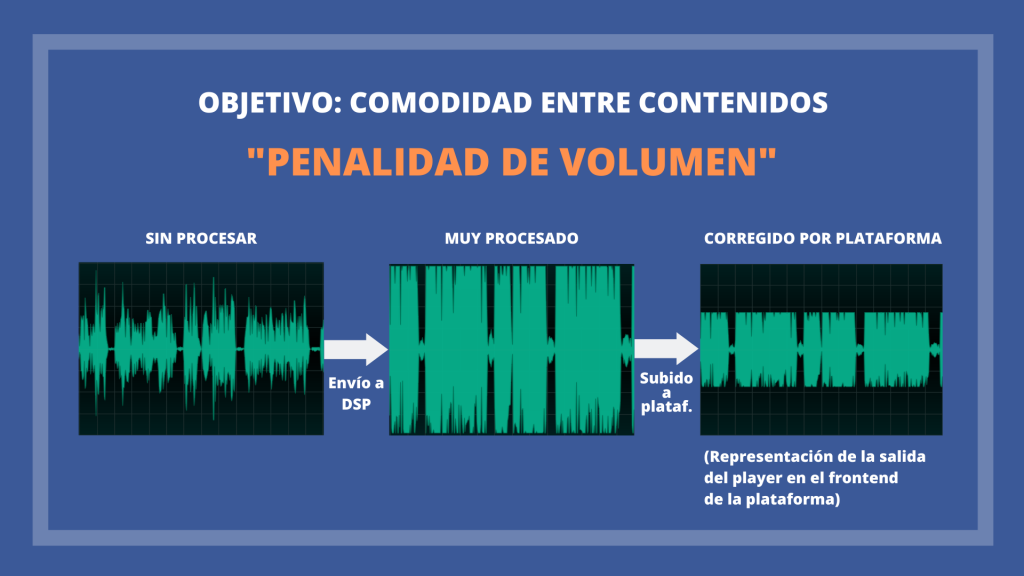 Loudness Penalty